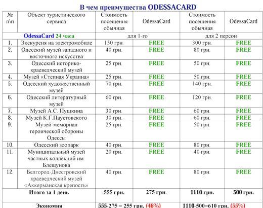 1 В Одессе стартовал новый туристический сервис