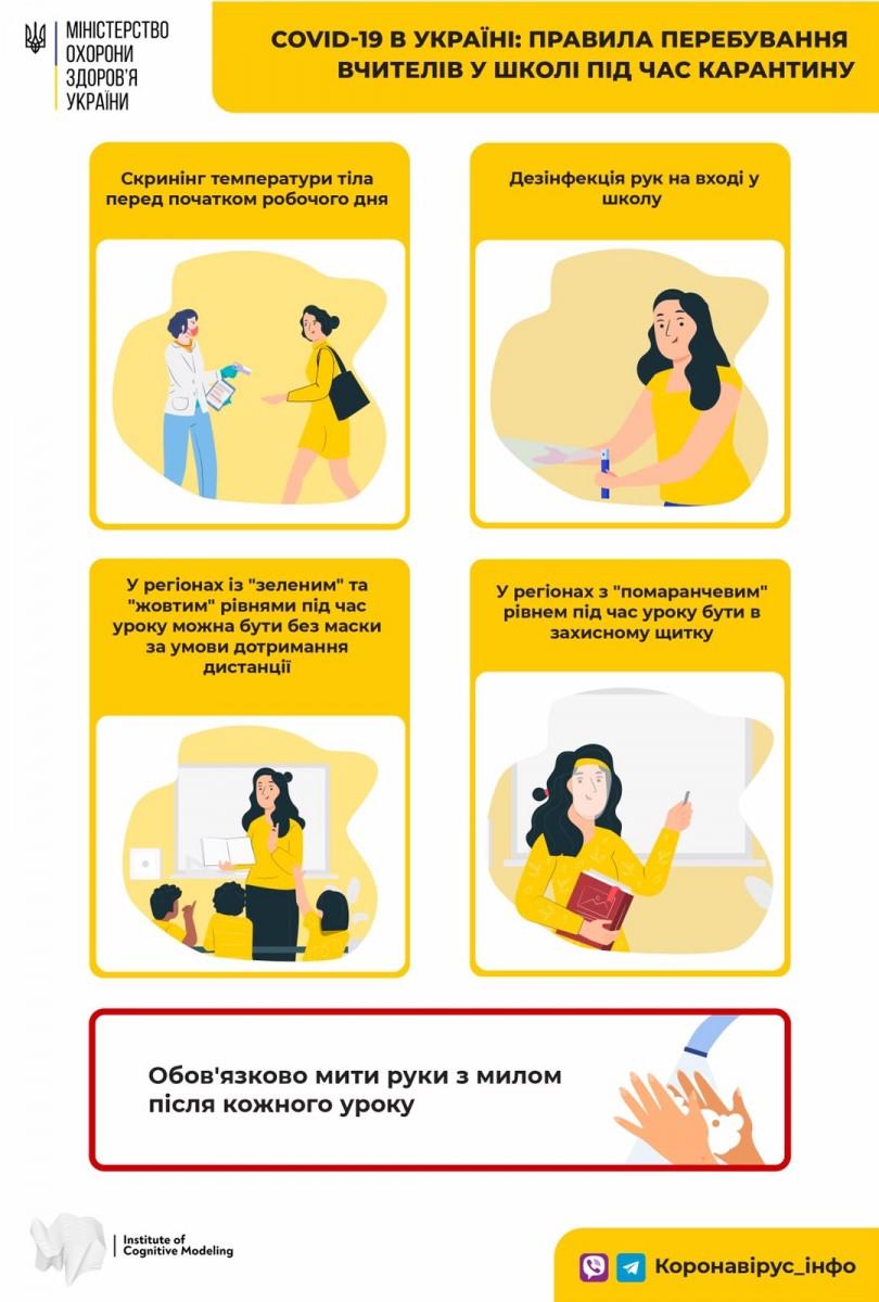 Обучение в школах Одессы организовано в соответствии с рекомендациями по  профилактике COVID-19 — Новости — Официальный сайт города Одесса